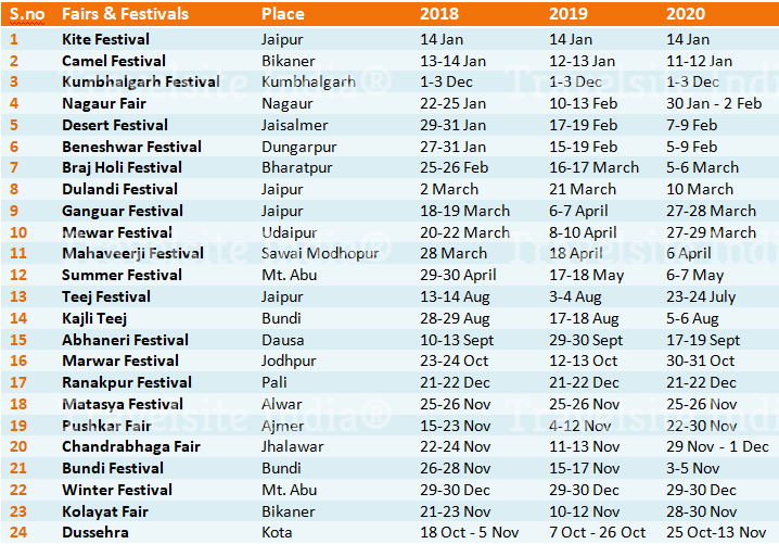 Fairs & Festivals of Rajasthan 2018, 2019, 2020
